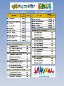Συμμετοχή των εξής σχολικών μονάδων της Π.Ε. Κοζάνης :      5 Γυμνασίου Κοζάνης  Τη 2η θέση κατέλαβε τελικά η ομάδα Ecomobility του 5ο Γυμνασίου Κοζάνης στην εκστρατεία Ecomobility.